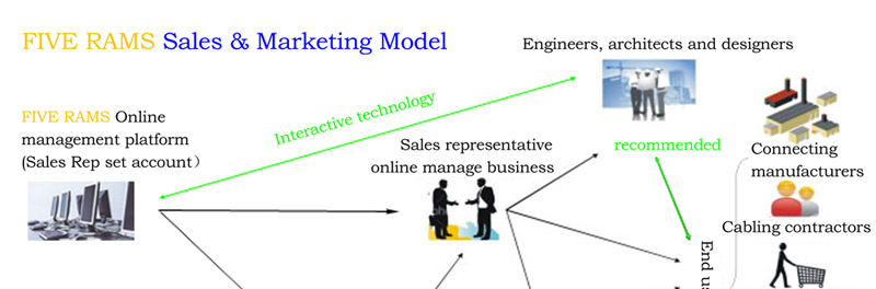 Multi channel sales model