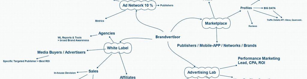 Brandvertisor platform